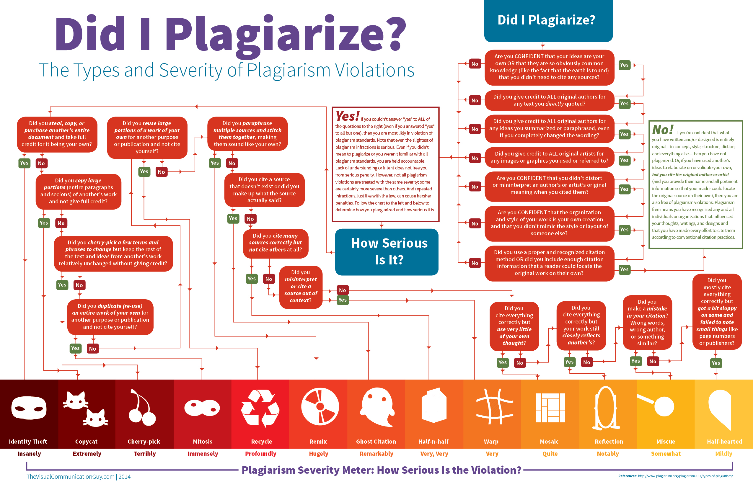 Could I get done for plagerism?